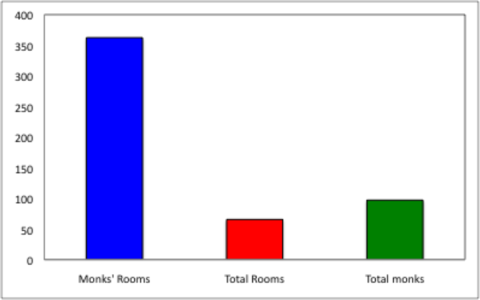 map - The average numbers of Monks' rooms, Total rooms, and Total monks
